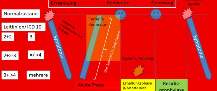 PK 5 Verlauf einer schweren Depression